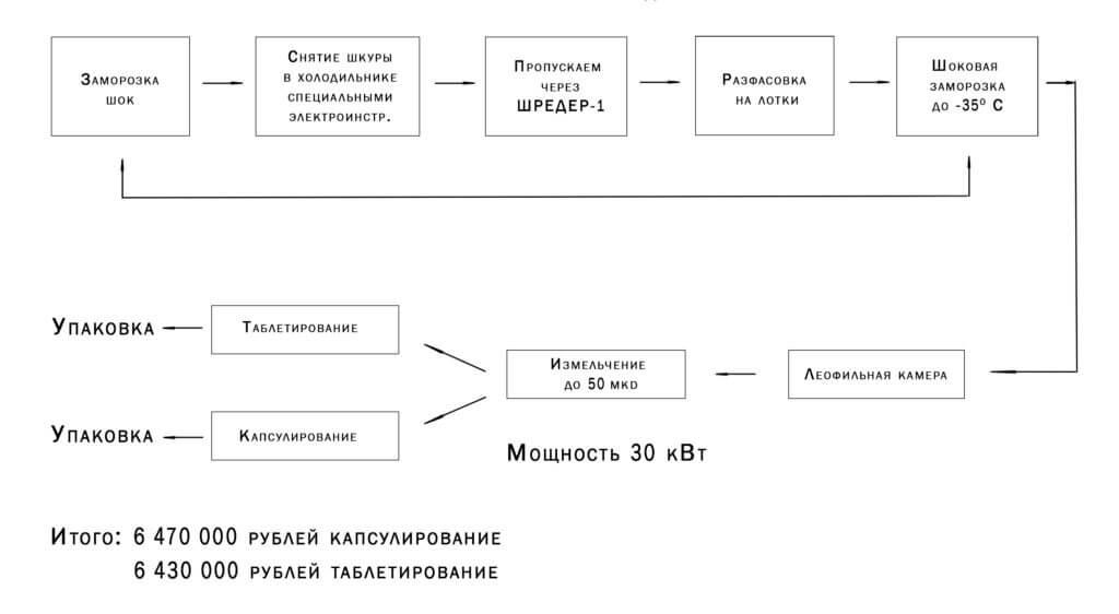 Схема - цепочка